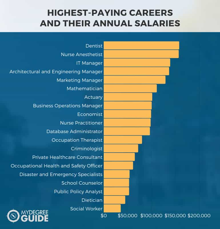 highest-paying careers and their annual salaries chart