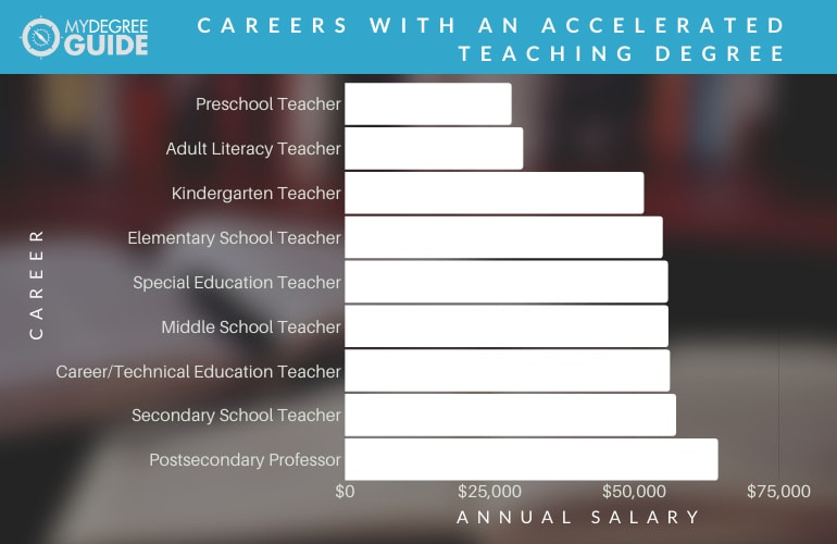 Careers with an Accelerated Teaching Degree