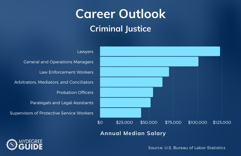 Criminal Justice Careers and Salary