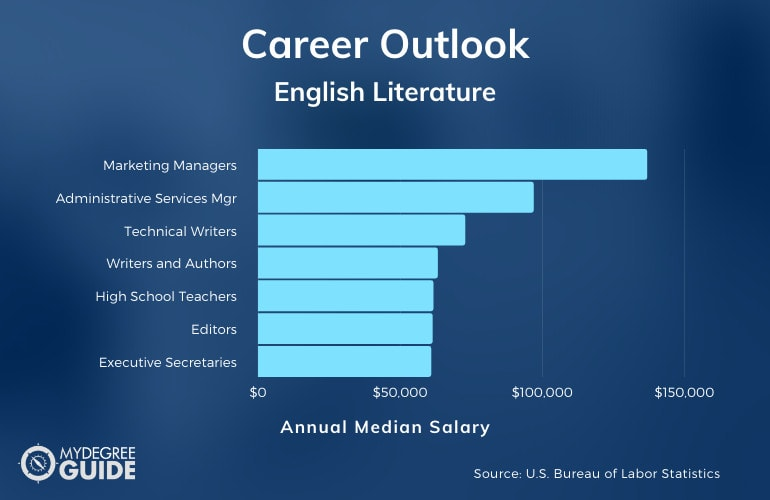English Literature Careers and Salary
