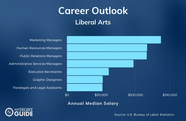 Liberal Arts Careers and Salary