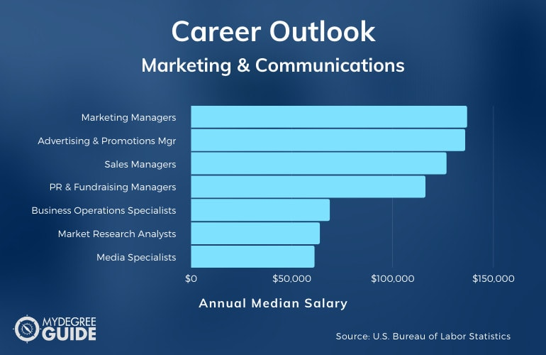 Marketing & Communications Careers and Salary