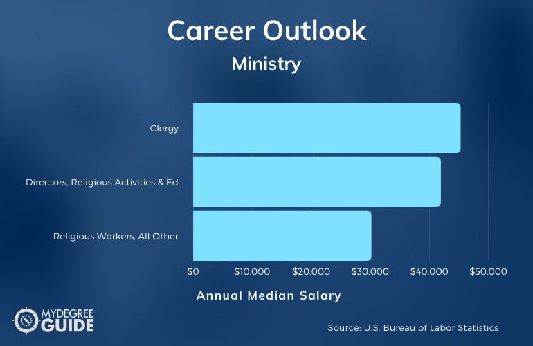 Ministry Careers and Salary