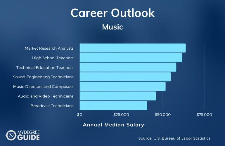 Music Careers and Salary