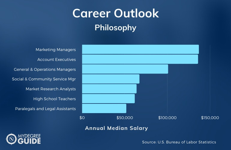Philosophy Careers and Salary