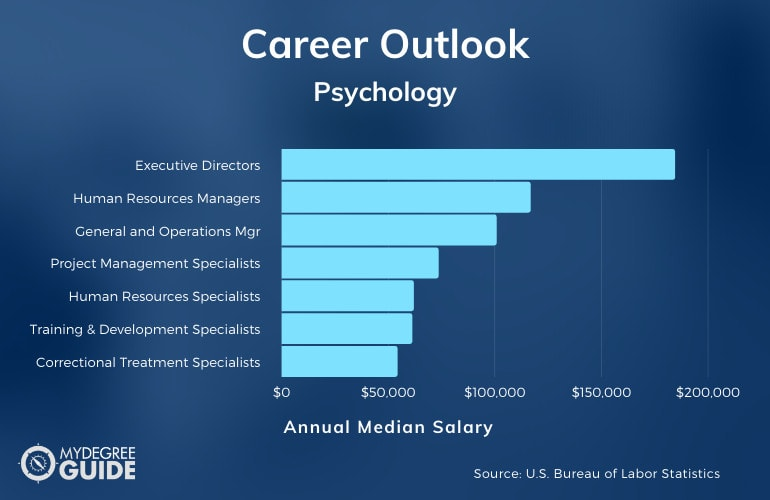 Psychology Careers and Salary