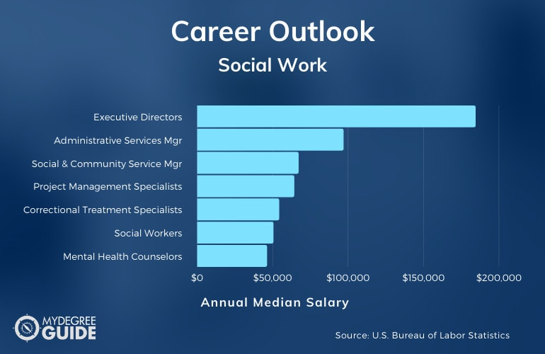 Social Work Careers and Salary