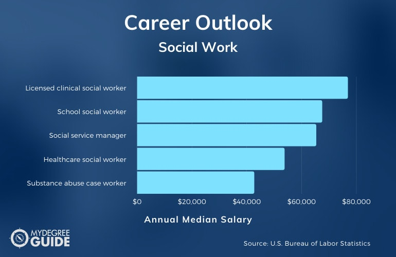 Work Outlook for MSW Graduates