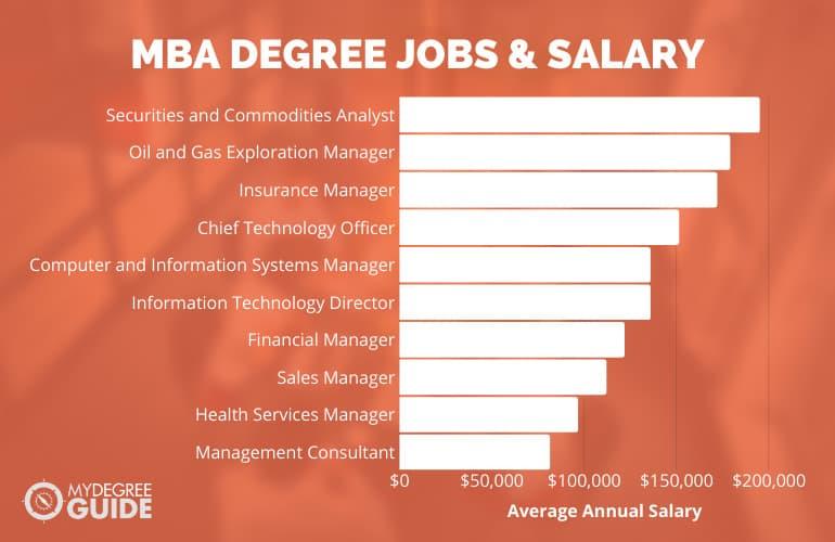 MBA Degree Jobs