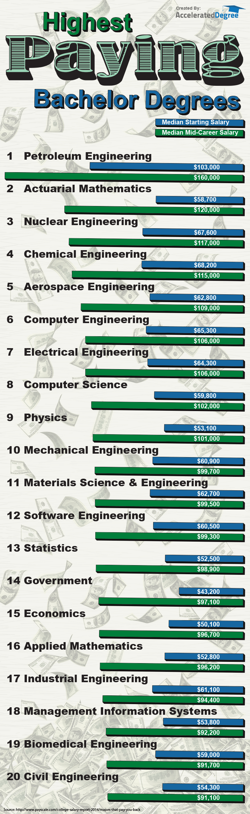 Highest-Paying-Bachelor-Degrees