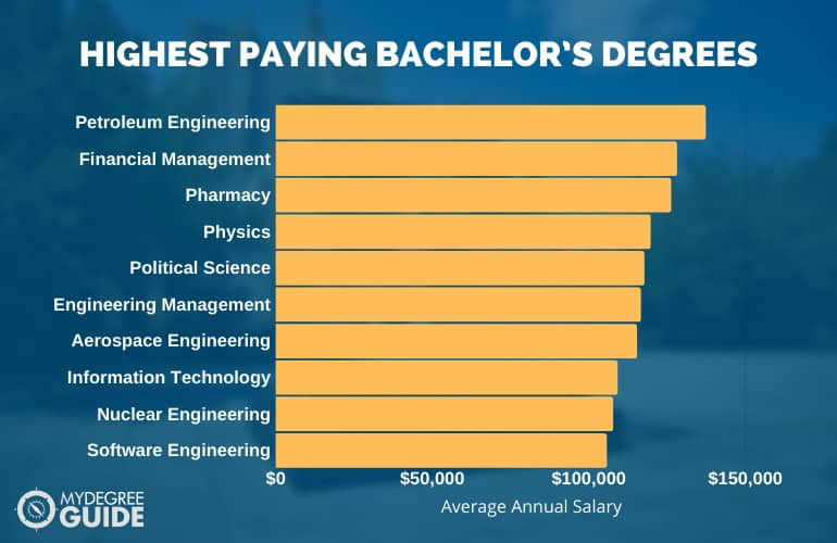 Top 10 Highest Paying Bachelor Degrees