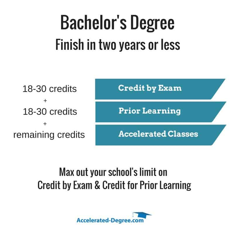 Working adults college degree online