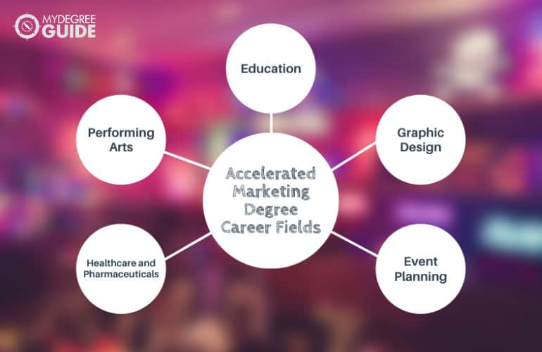 Top 5 Accelerated Marketing Degree Career Fields