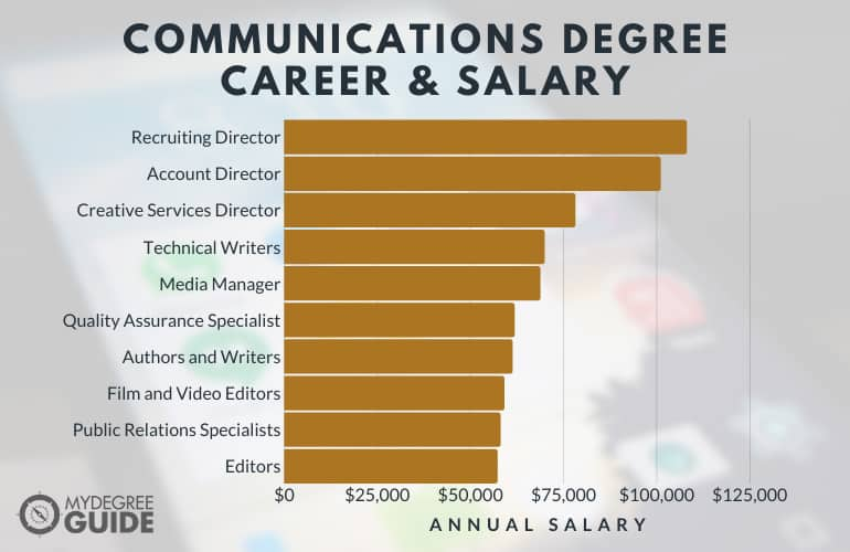 Careers with an Accelerated Communications Degree