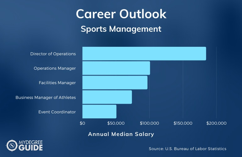 Jobs You Can Get with a Sports Management Degree