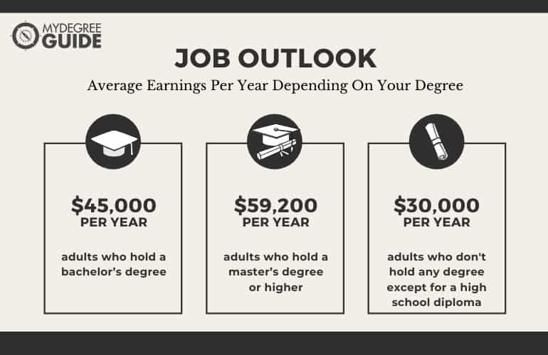 Accelerated Degree Programs Job Outlook