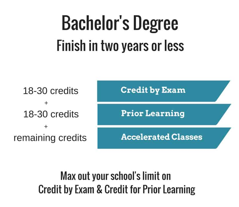 Get Bachelors Degree Quickly