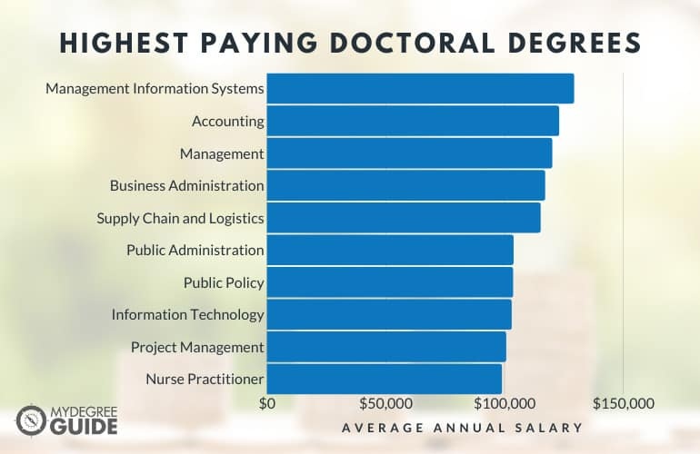 Highest Paying Doctoral Degrees