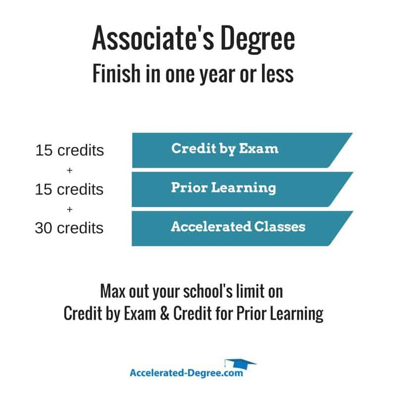 How quickly associate's degree online