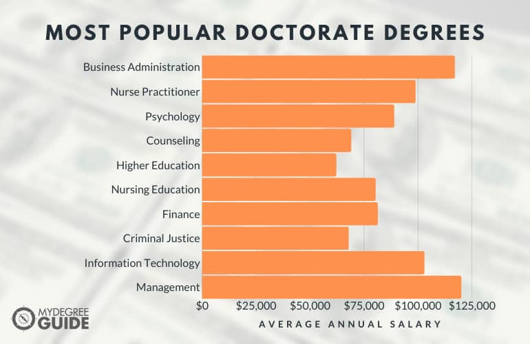 Most Popular Doctorate Degrees