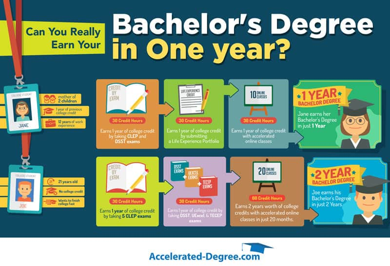 years of college