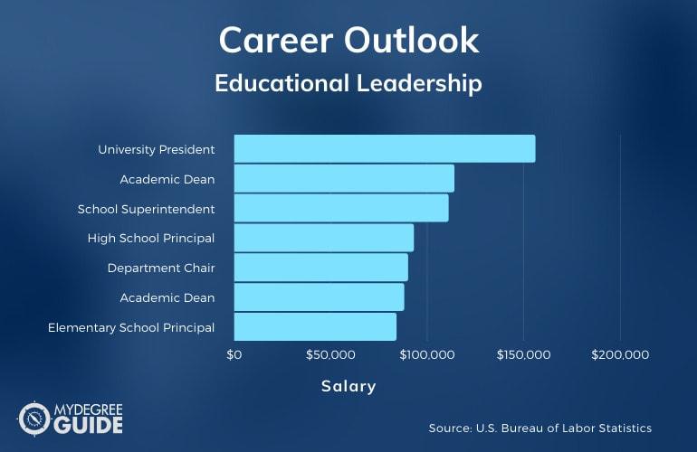 EdD in Educational Leadership vs PhD in Educational Leadership Career Outlook and Salary Information