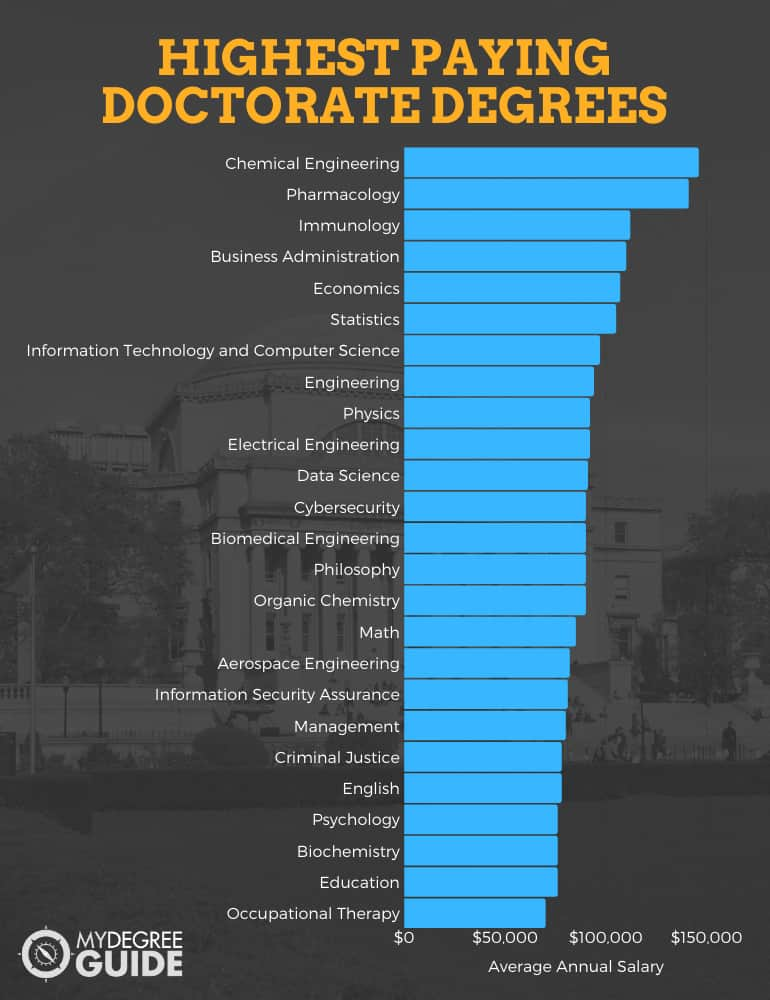 highest paying doctorate degrees and their average annual salaries