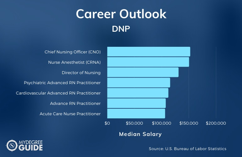 DNP Career and Salary Outlook