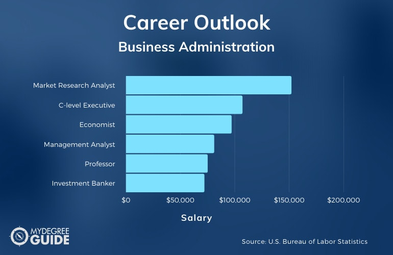 Doctor of Business Administration Career & Salary
