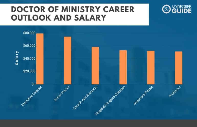 Doctor of Ministry Career Outlook and Salary