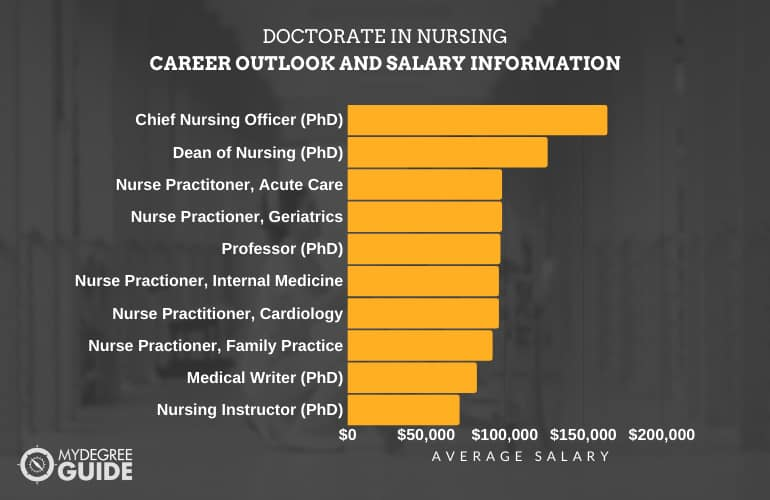 Doctorate in Nursing Career Outlook and Salary Information