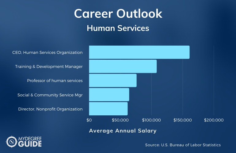 PhD in human services Career Outlook and Salary Information