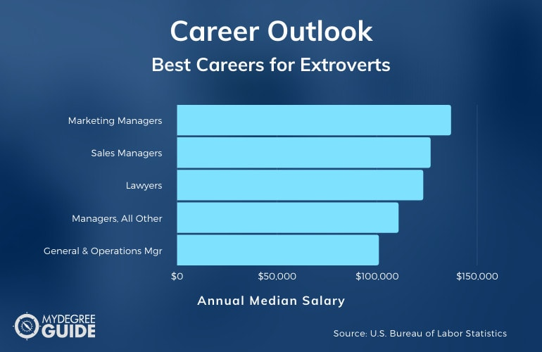 Best Careers for Extroverts