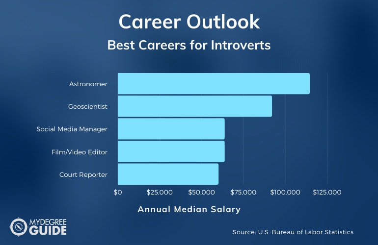 Best Careers for Introverts