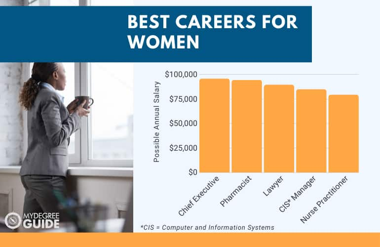 Best Careers for Women