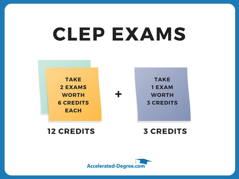 CLEP exams 15 credits fast