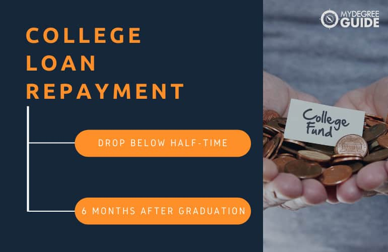 College Loan Repayment