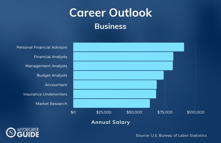 Careers with a Business Degree