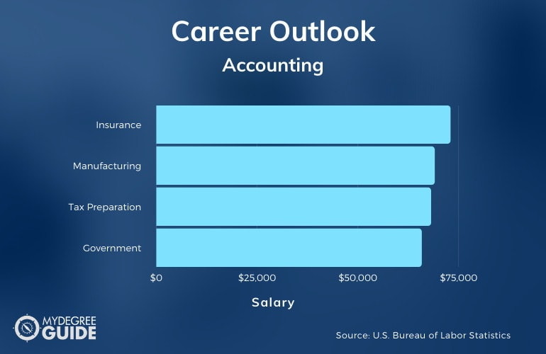 Accounting Degree Careers