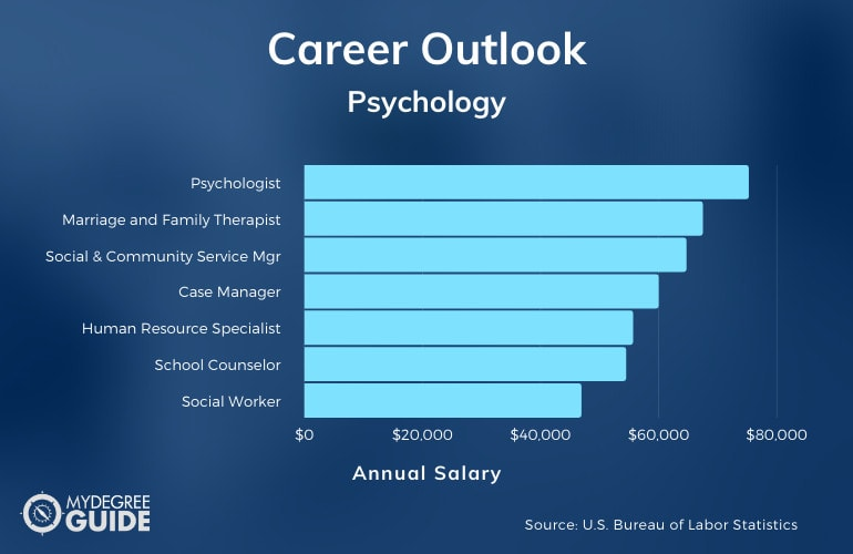 Careers with an Accelerated Psychology Degree