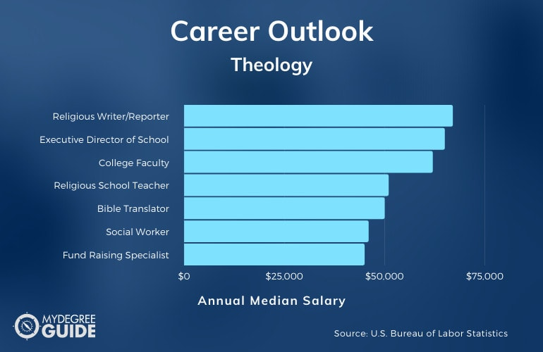 Careers with an Accelerated Theology Degree