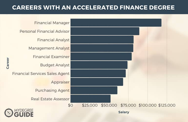 Careers with an Accelerated Finance Degree