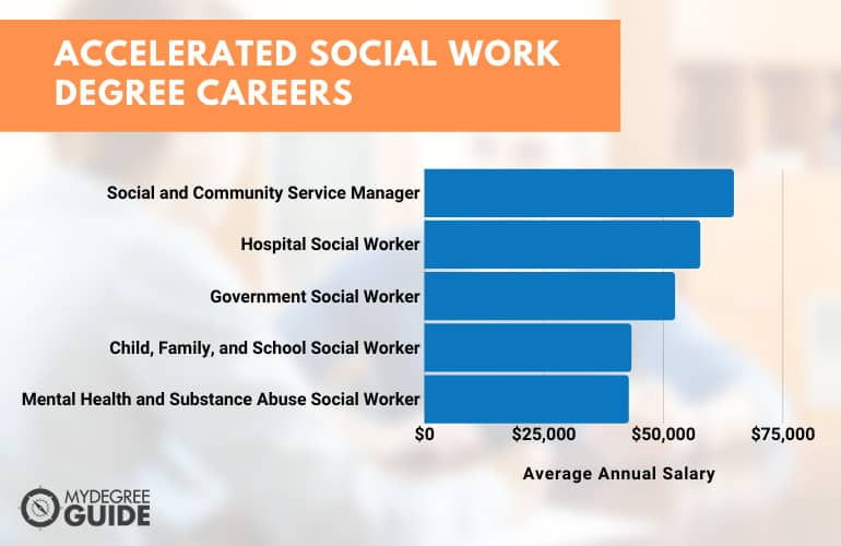 Careers with an Accelerated Social Work Degree