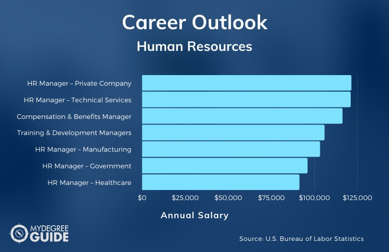 human resources degree careers and salary chart