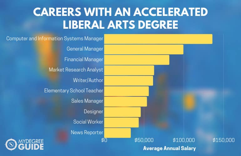 Careers with an Accelerated Liberal Arts Degree