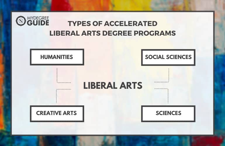 Types of Accelerated Liberal Arts Degree Programs