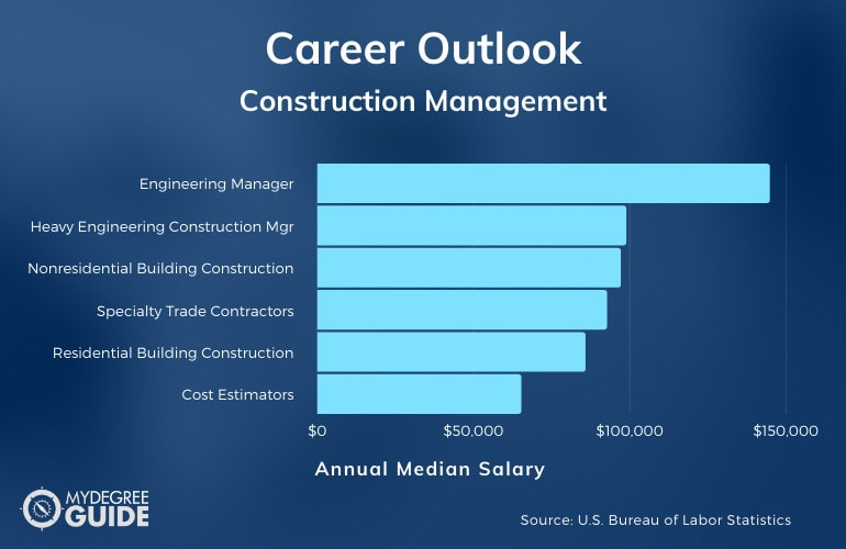 Careers with an Accelerated Construction Management Degree