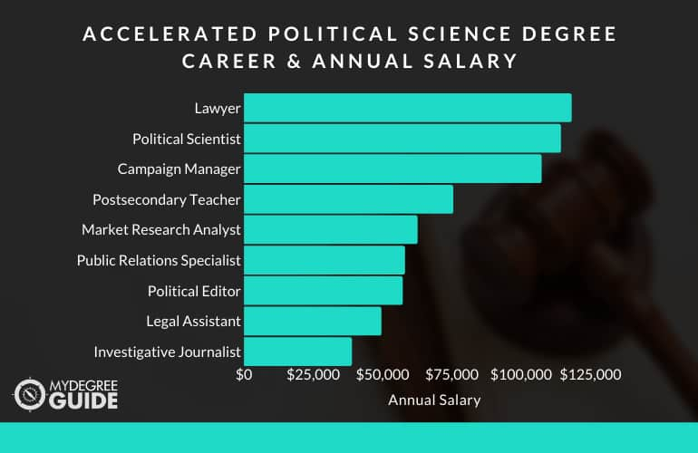 Careers with an Accelerated Political Science Degree