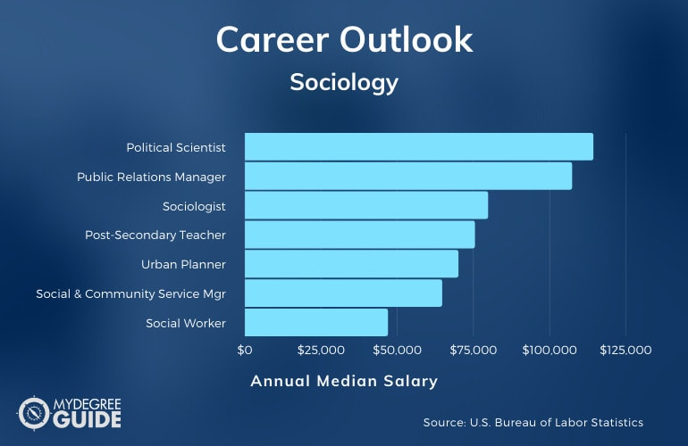 What Can I Do with Degree in Sociology