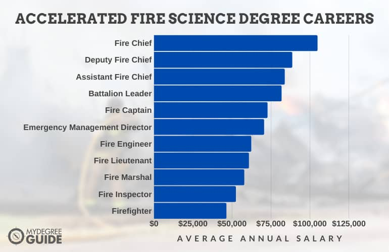 Careers with an Accelerated Fire Science Degree